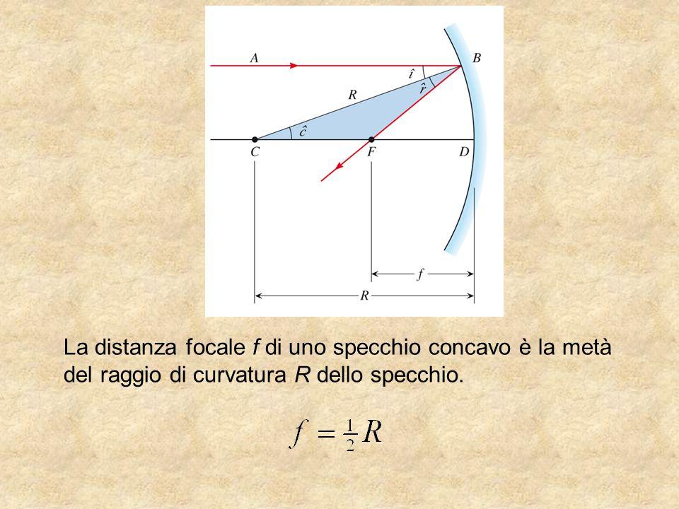 La distanza focale f di uno specchio concavo è la metà del raggio di curvatura R dello specchio.