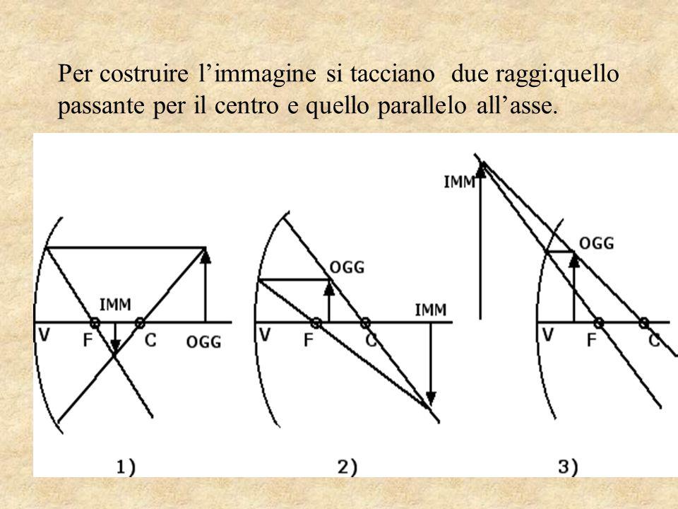 Per costruire l'immagine si tacciano due raggi:quello passante per il centro e quello parallelo all'asse.