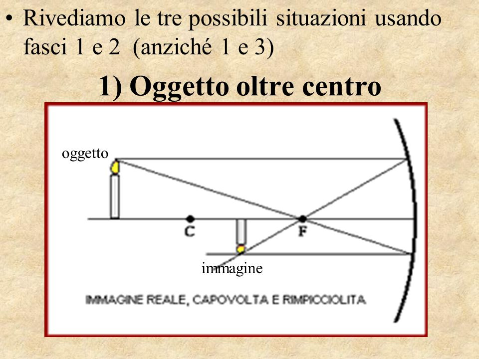 1) Oggetto oltre centro oggetto immagine Rivediamo le tre possibili situazioni usando fasci 1 e 2 (anziché 1 e 3)