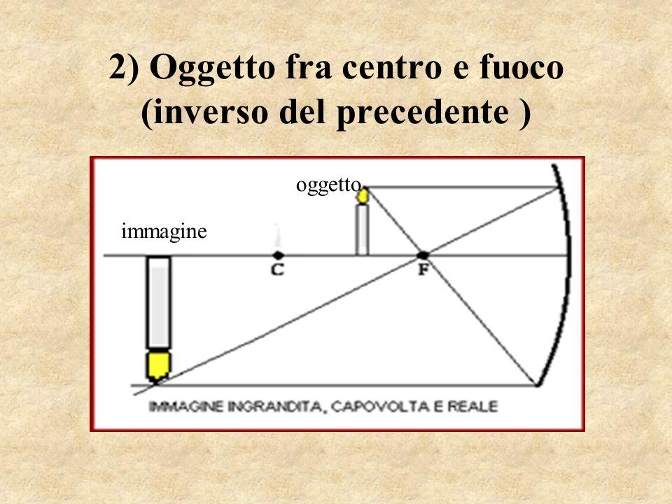 2) Oggetto fra centro e fuoco (inverso del precedente ) immagine oggetto