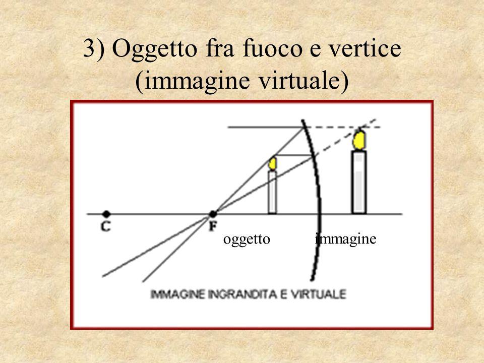 3) Oggetto fra fuoco e vertice (immagine virtuale) oggetto immagine