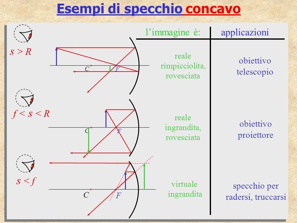 Esempi di specchio concavo applicazioni l'immagine è: s > R C F reale rimpicciolita, rovesciata obiettivo telescopio C F virtuale ingrandita specchio
