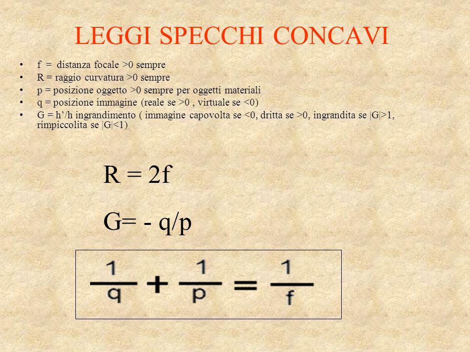 LEGGI SPECCHI CONCAVI f = distanza focale >0 sempre R = raggio curvatura >0 sempre p = posizione oggetto >0 sempre per oggetti materiali q = posizione