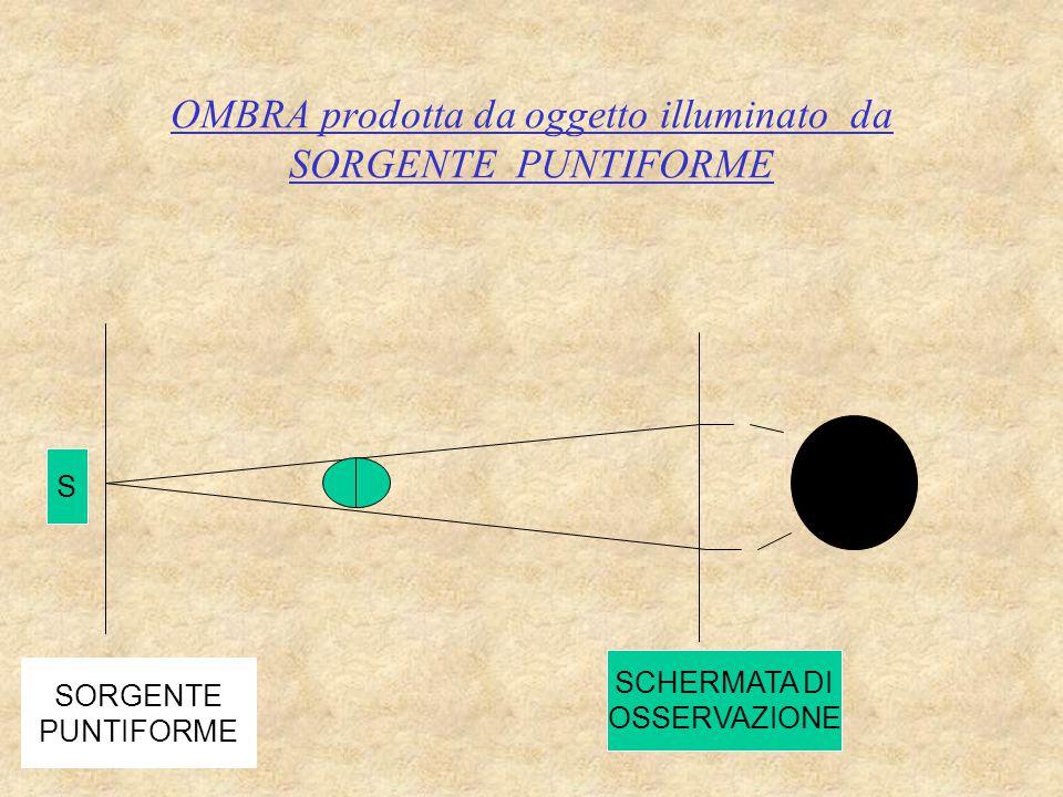 OMBRA prodotta da oggetto illuminato da SORGENTE PUNTIFORME SORGENTE PUNTIFORME SCHERMATA DI OSSERVAZIONE S