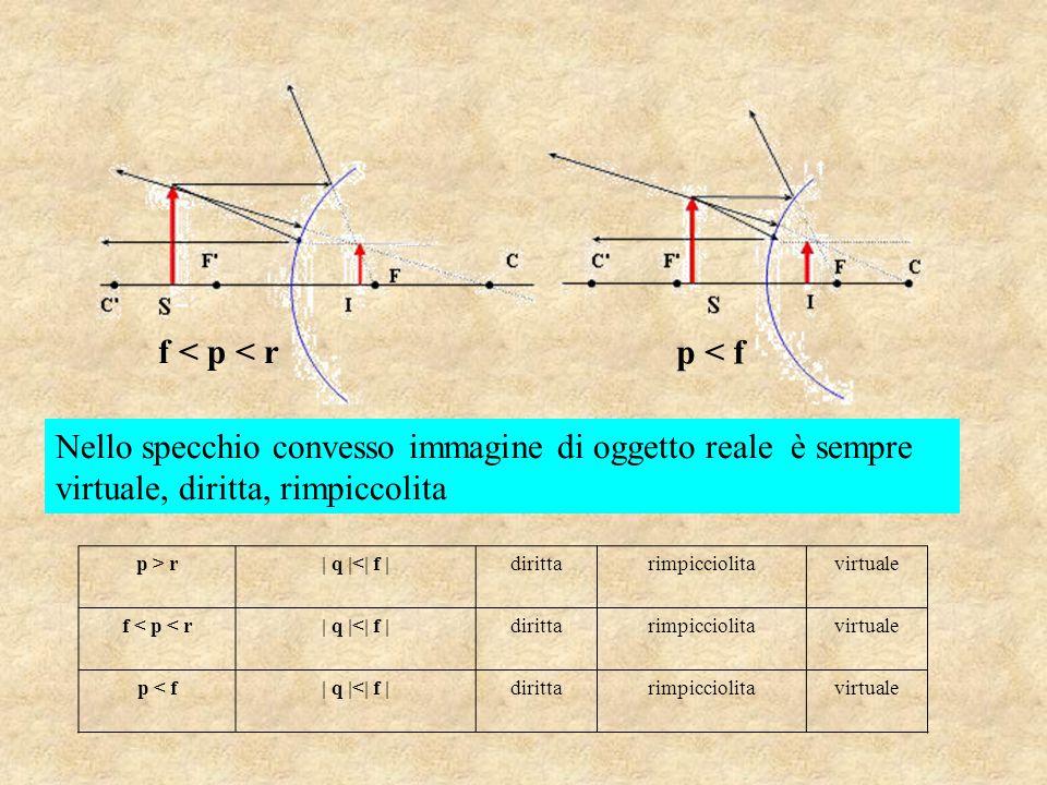 p > r| q |<| f |dirittarimpicciolitavirtuale f < p < r| q |<| f |dirittarimpicciolitavirtuale p < f| q |<| f |dirittarimpicciolitavirtuale f < p < r p