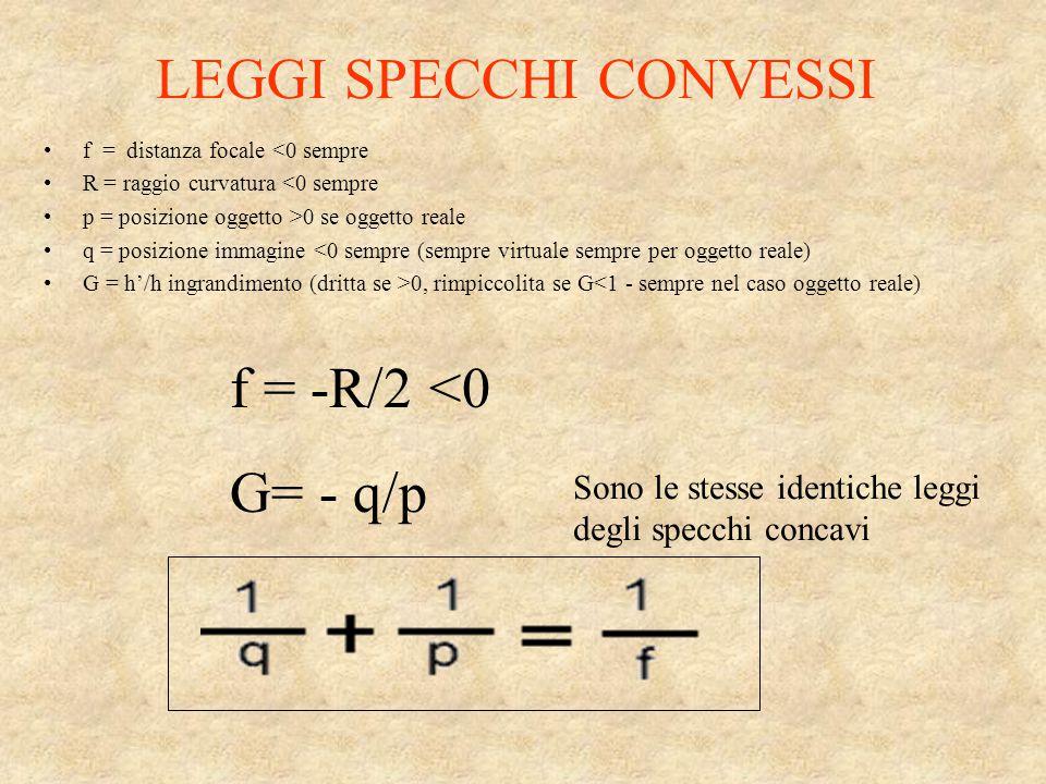 LEGGI SPECCHI CONVESSI f = distanza focale <0 sempre R = raggio curvatura <0 sempre p = posizione oggetto >0 se oggetto reale q = posizione immagine <