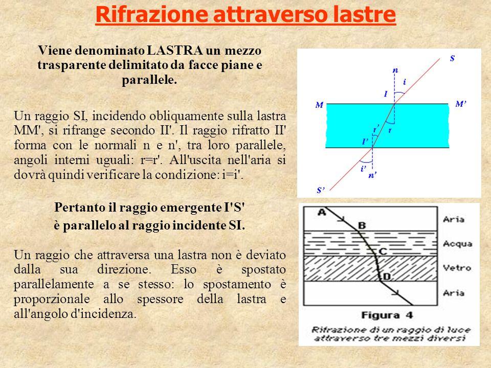 Rifrazione attraverso lastre Viene denominato LASTRA un mezzo trasparente delimitato da facce piane e parallele. Un raggio SI, incidendo obliquamente