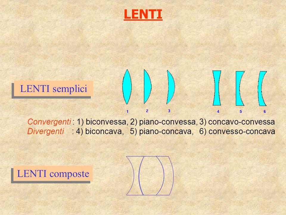 LENTI LENTI semplici LENTI composte Convergenti : 1) biconvessa, 2) piano-convessa, 3) concavo-convessa Divergenti : 4) biconcava, 5) piano-concava, 6