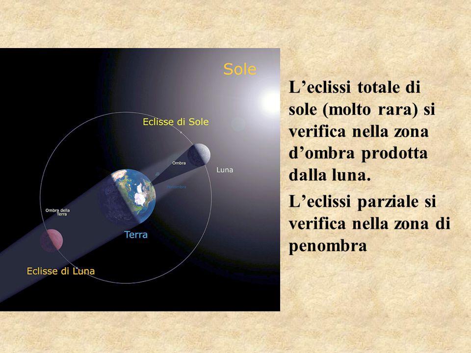 L'eclissi totale di sole (molto rara) si verifica nella zona d'ombra prodotta dalla luna. L'eclissi parziale si verifica nella zona di penombra