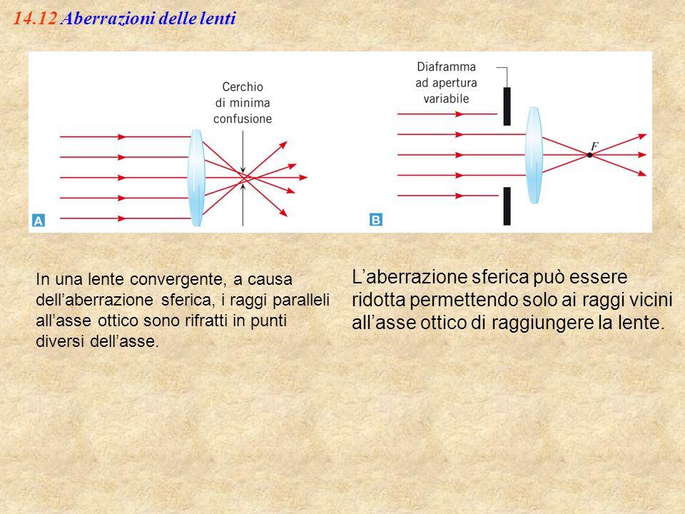14.12 Aberrazioni delle lenti L'aberrazione sferica può essere ridotta permettendo solo ai raggi vicini all'asse ottico di raggiungere la lente. In un
