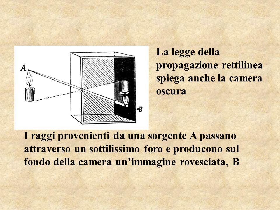 La legge della propagazione rettilinea spiega anche la camera oscura I raggi provenienti da una sorgente A passano attraverso un sottilissimo foro e p