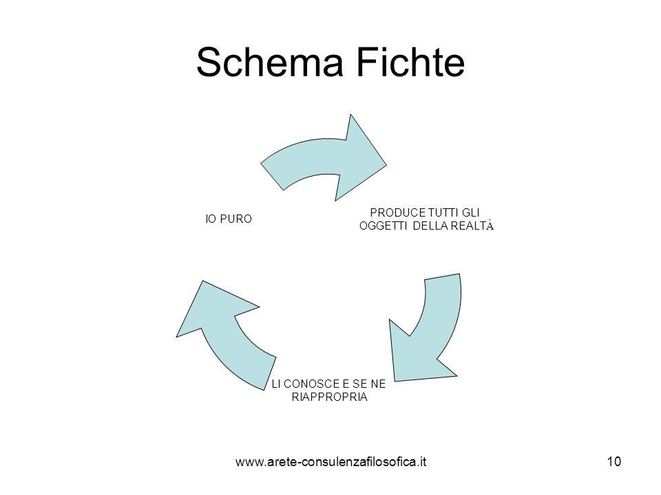 Schema Fichte PRODUCE TUTTI GLI OGGETTI DELLA REALT À LI CONOSCE E SE NE RIAPPROPRIA IO PURO www.arete-consulenzafilosofica.it10