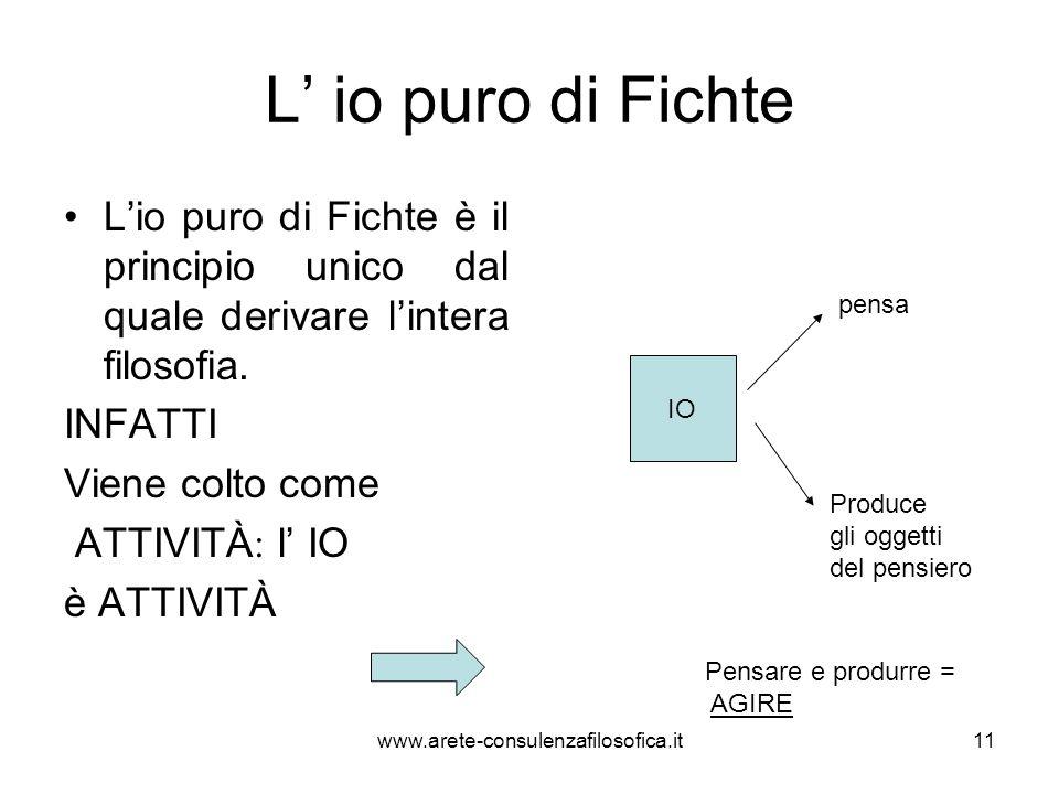 L' io puro di Fichte L'io puro di Fichte è il principio unico dal quale derivare l'intera filosofia. INFATTI Viene colto come ATTIVITÀ : l' IO è ATTIV