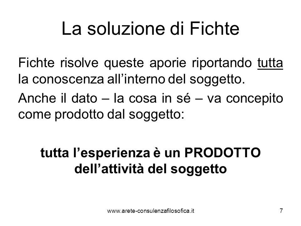 La soluzione di Fichte Fichte risolve queste aporie riportando tutta la conoscenza all'interno del soggetto. Anche il dato – la cosa in sé – va concep