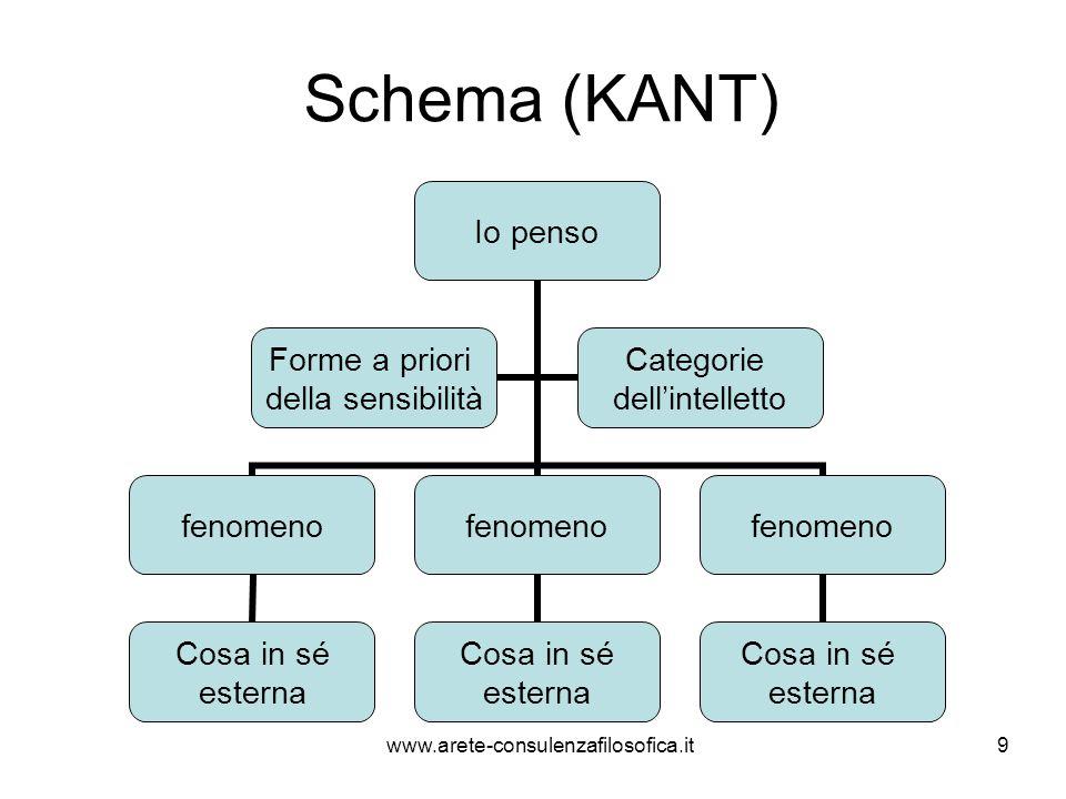 Schema (KANT) Io penso fenomeno Cosa in sé esterna fenomeno Cosa in sé esterna fenomeno Cosa in sé esterna Forme a priori della sensibilità Categorie