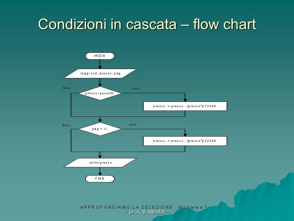 - prof. V. Riboldi - La selezione - Complementi Le istruzioni if possono presentarsi  in cascata  annidate  multiple