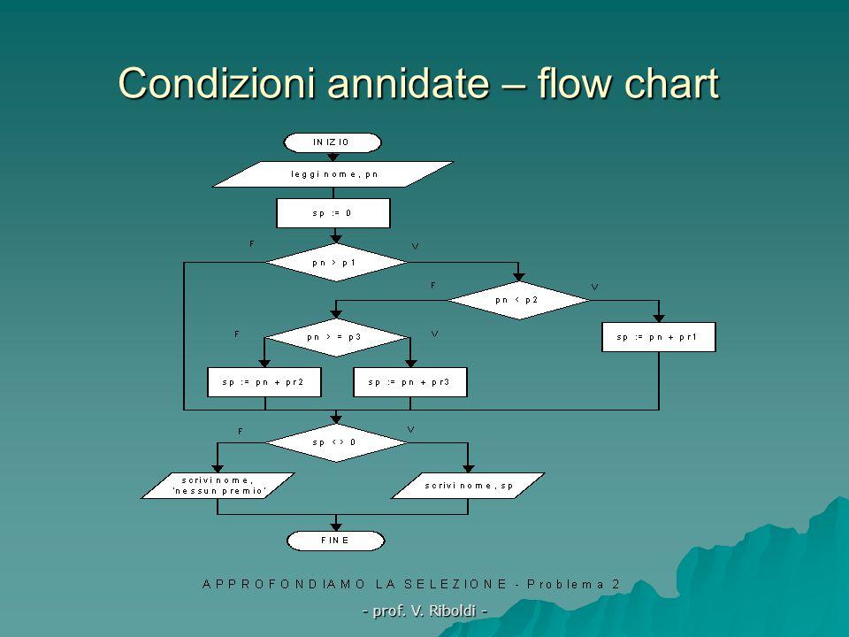 - prof. V. Riboldi - Condizioni in cascata – flow chart