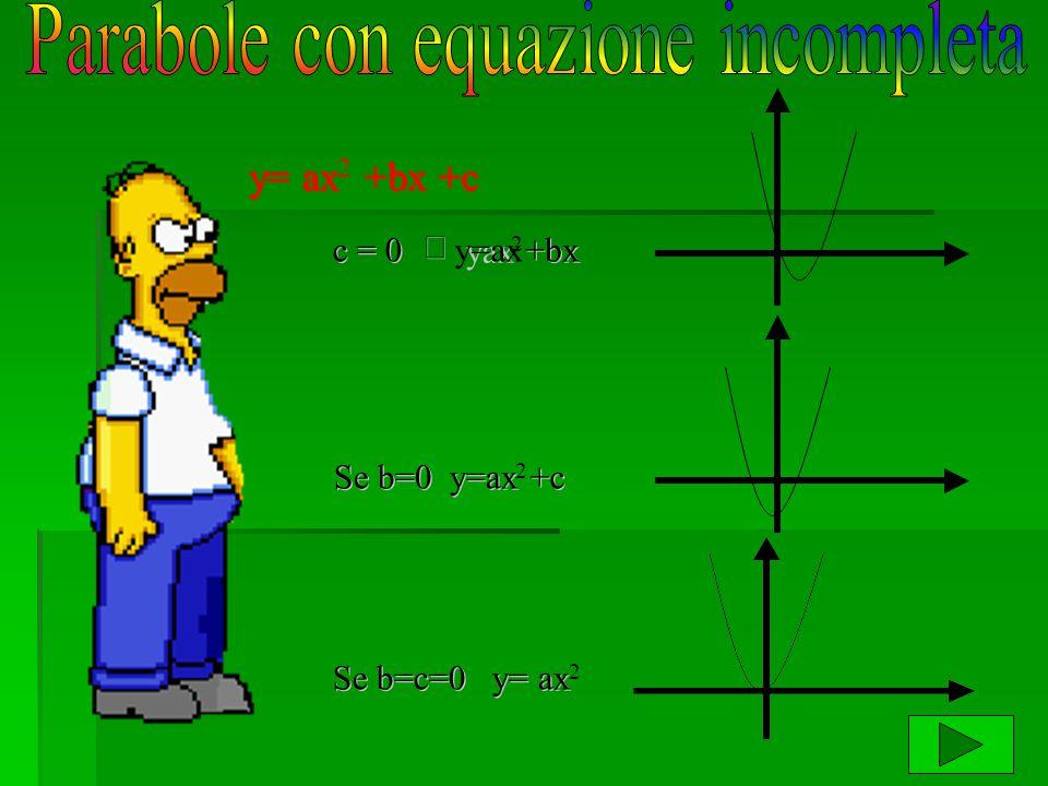 y= ax 2 + + bx +c c = 0   yax y=ax 2 + + bx Se b=0 y=ax 2 +c Se b=c=0 y= ax 2