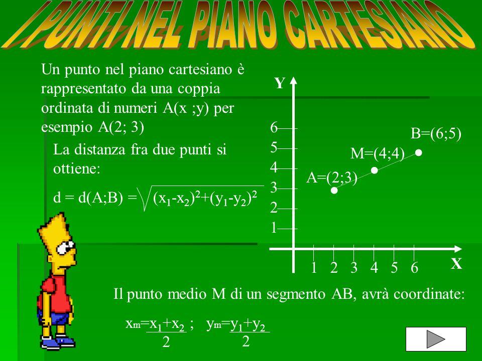 Un punto nel piano cartesiano è rappresentato da una coppia ordinata di numeri A(x ;y) per esempio A(2; 3). 6 5 4 3 2 1 3245 6 1.. A=(2;3) B=(6;5) M=(