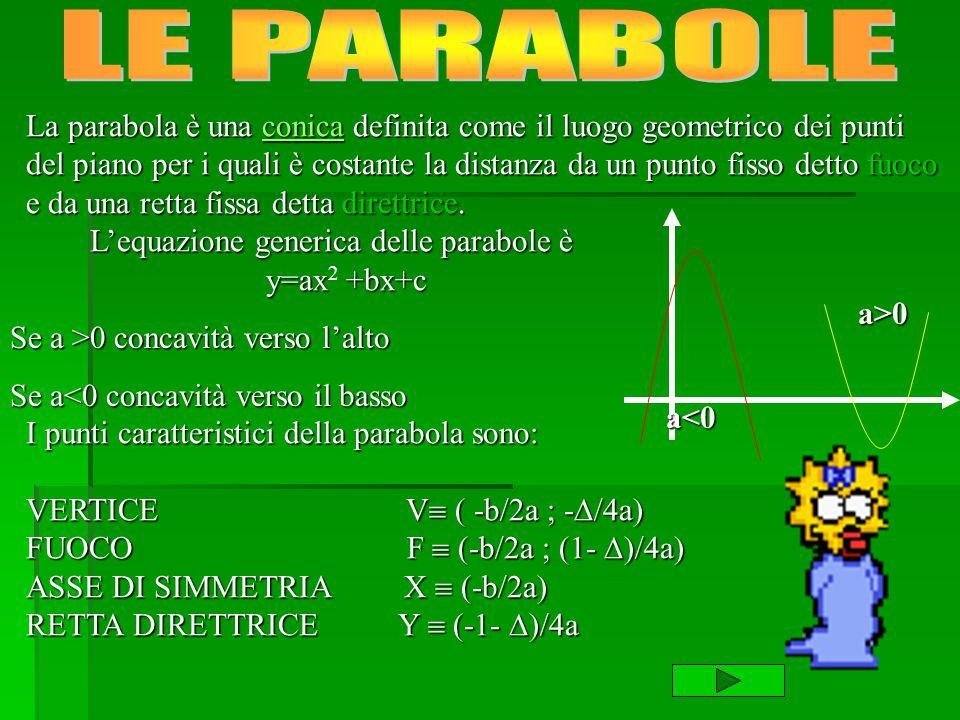 La parabola è una c c c c c oooo nnnn iiii cccc aaaa definita come il luogo geometrico dei punti del piano per i quali è costante la distanza da un pu