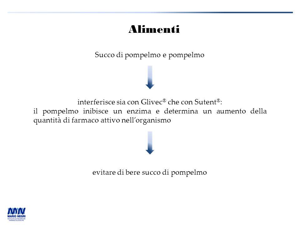 Succo di pompelmo e pompelmo Alimenti interferisce sia con Glivec ® che con Sutent ® : il pompelmo inibisce un enzima e determina un aumento della qua