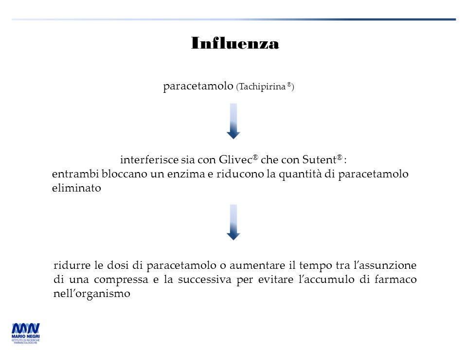 Influenza paracetamolo (Tachipirina ® ) interferisce sia con Glivec ® che con Sutent ® : entrambi bloccano un enzima e riducono la quantità di paracet
