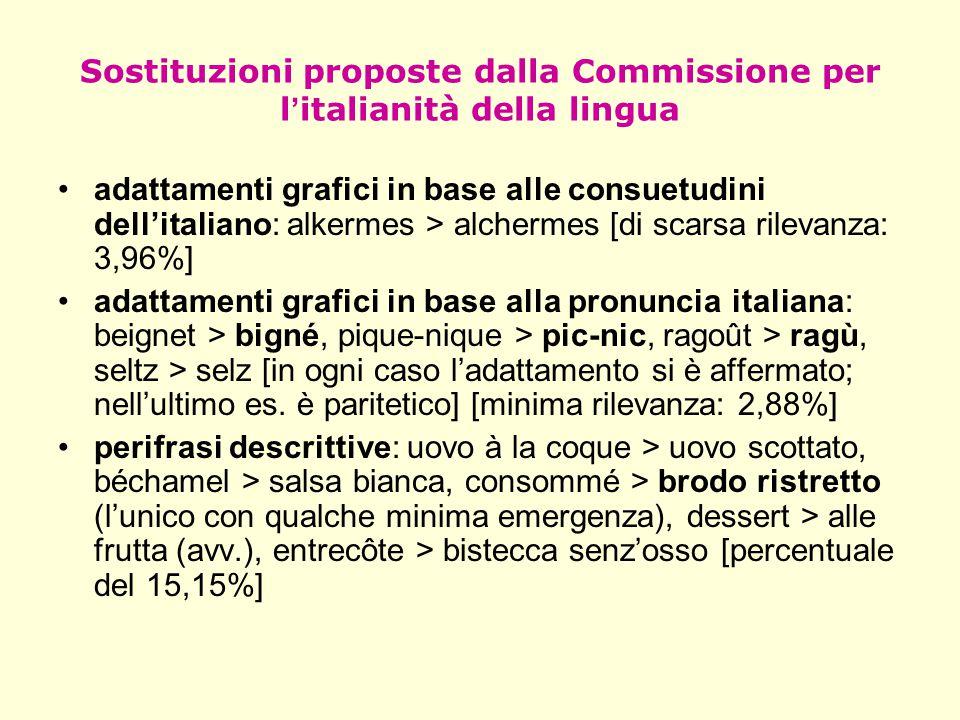 Sostituzioni proposte dalla Commissione per l ' italianità della lingua adattamenti grafici in base alle consuetudini dell'italiano: alkermes > alcher