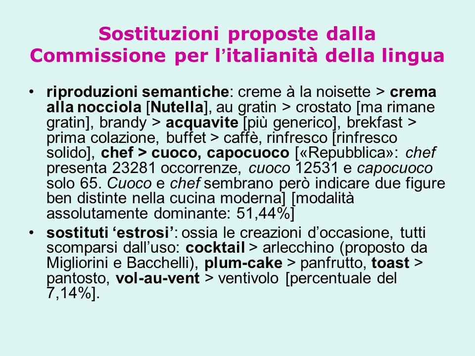 Sostituzioni proposte dalla Commissione per l ' italianità della lingua riproduzioni semantiche: creme à la noisette > crema alla nocciola [Nutella],