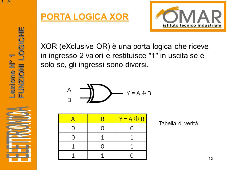 Lezione N° 1 FUNZIONI LOGICHE PORTA LOGICA XOR 13 XOR (eXclusive OR) è una porta logica che riceve in ingresso 2 valori e restituisce