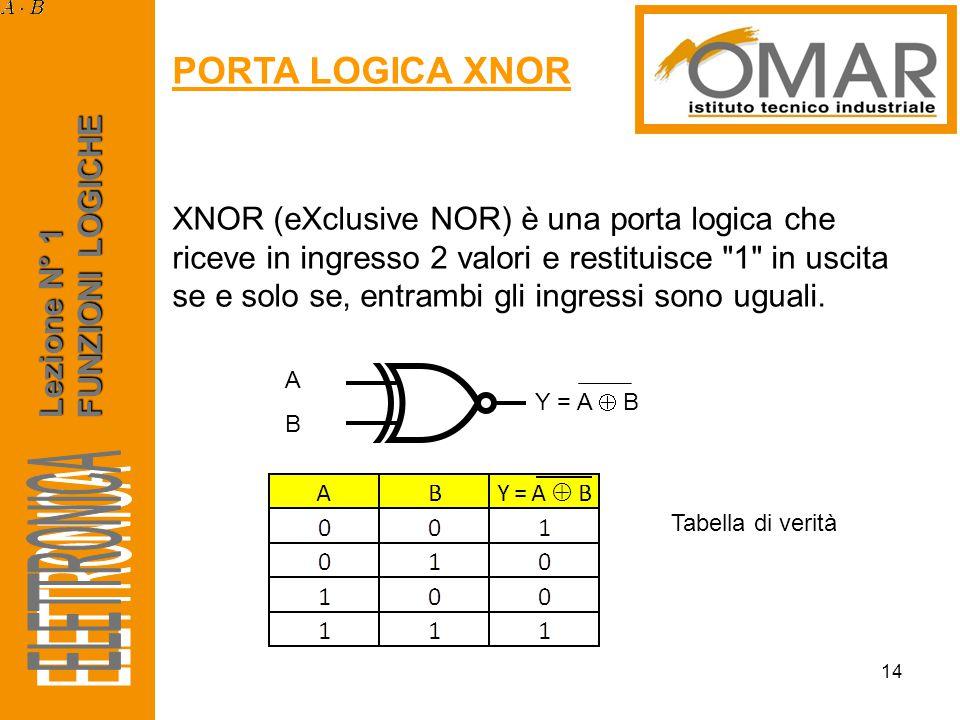 Lezione N° 1 FUNZIONI LOGICHE PORTA LOGICA XNOR 14 XNOR (eXclusive NOR) è una porta logica che riceve in ingresso 2 valori e restituisce