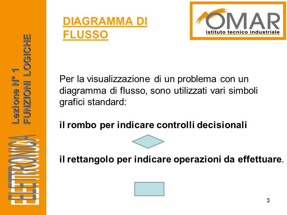 Per la visualizzazione di un problema con un diagramma di flusso, sono utilizzati vari simboli grafici standard: il rombo per indicare controlli decis