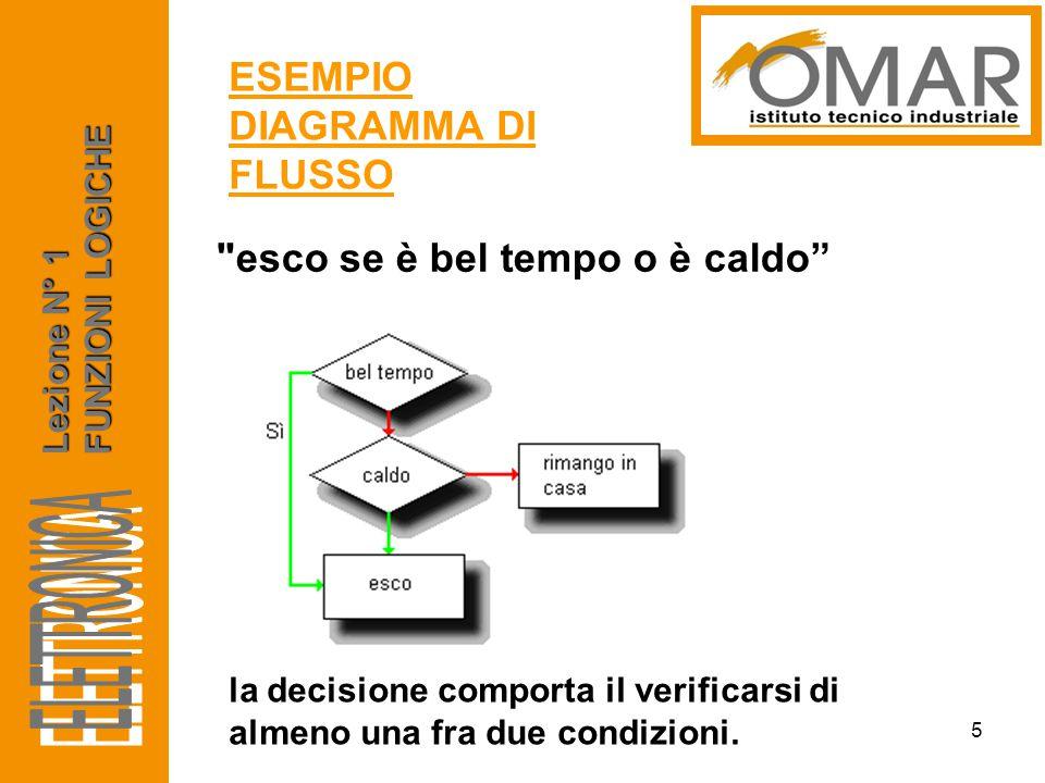 Il diagramma di flusso deve essere convertito in un linguaggio numerico, il solo comprensibile da un sistema elettronico.