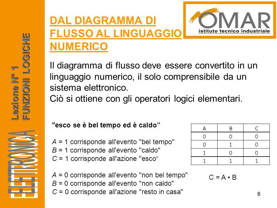 Il diagramma di flusso deve essere convertito in un linguaggio numerico, il solo comprensibile da un sistema elettronico. Ciò si ottiene con gli opera