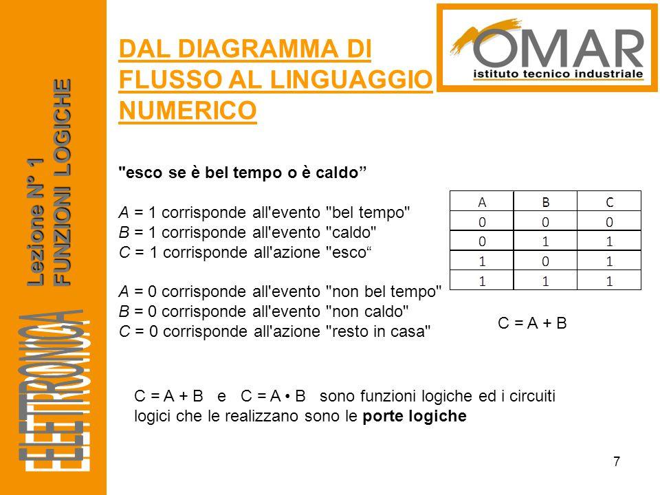 Lezione N° 1 FUNZIONI LOGICHE PORTA LOGICA AND 8 AND è una porta logica che riceve in ingresso almeno due valori e restituisce 1 solo se tutti i valori di ingresso hanno valore 1.