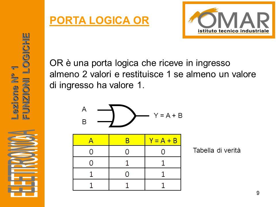 Lezione N° 1 FUNZIONI LOGICHE PORTA LOGICA OR 9 OR è una porta logica che riceve in ingresso almeno 2 valori e restituisce 1 se almeno un valore di in