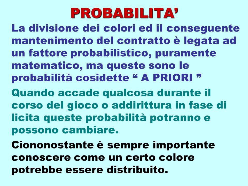 PROBABILITA' La divisione dei colori ed il conseguente mantenimento del contratto è legata ad un fattore probabilistico, puramente matematico, ma ques