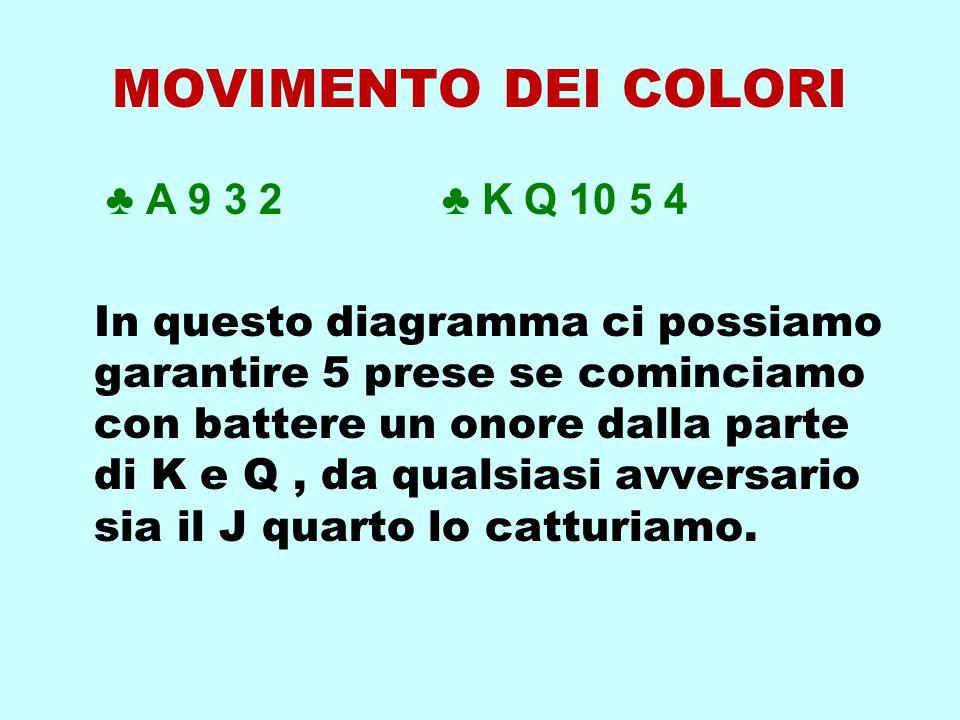 MOVIMENTO DEI COLORI ♣ A 9 3 2 ♣ K Q 10 5 4 In questo diagramma ci possiamo garantire 5 prese se cominciamo con battere un onore dalla parte di K e Q,