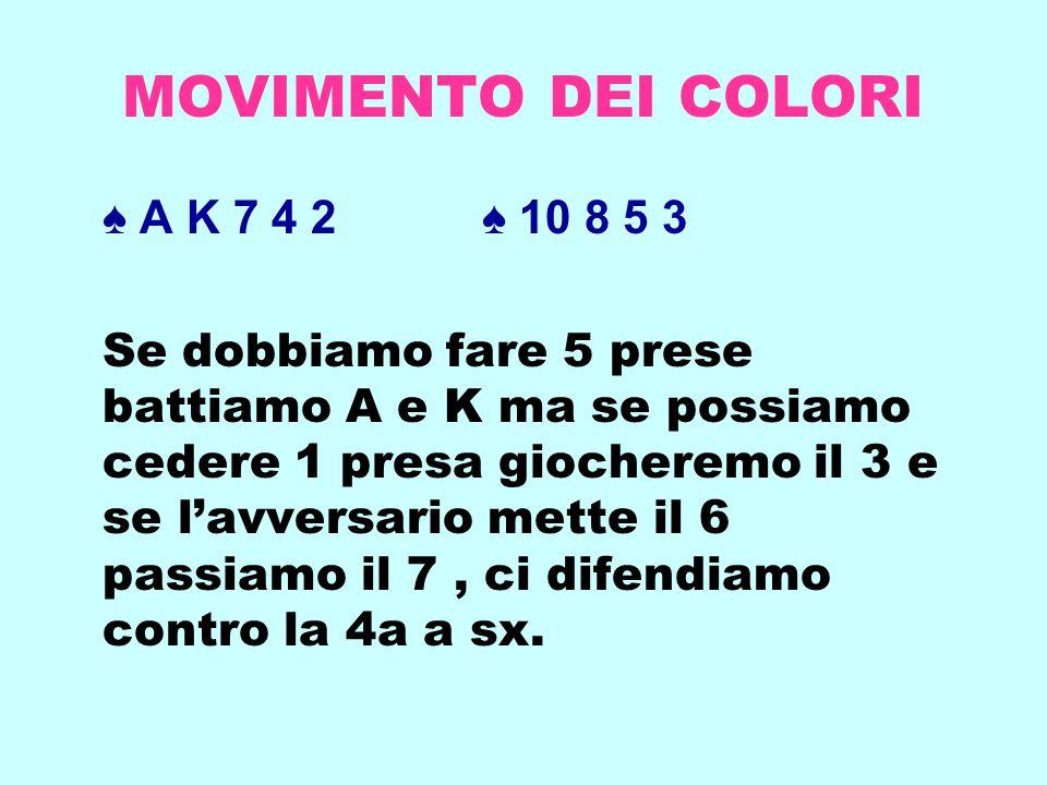 MOVIMENTO DEI COLORI ♠ A K 7 4 2 ♠ 10 8 5 3 Se dobbiamo fare 5 prese battiamo A e K ma se possiamo cedere 1 presa giocheremo il 3 e se l'avversario me