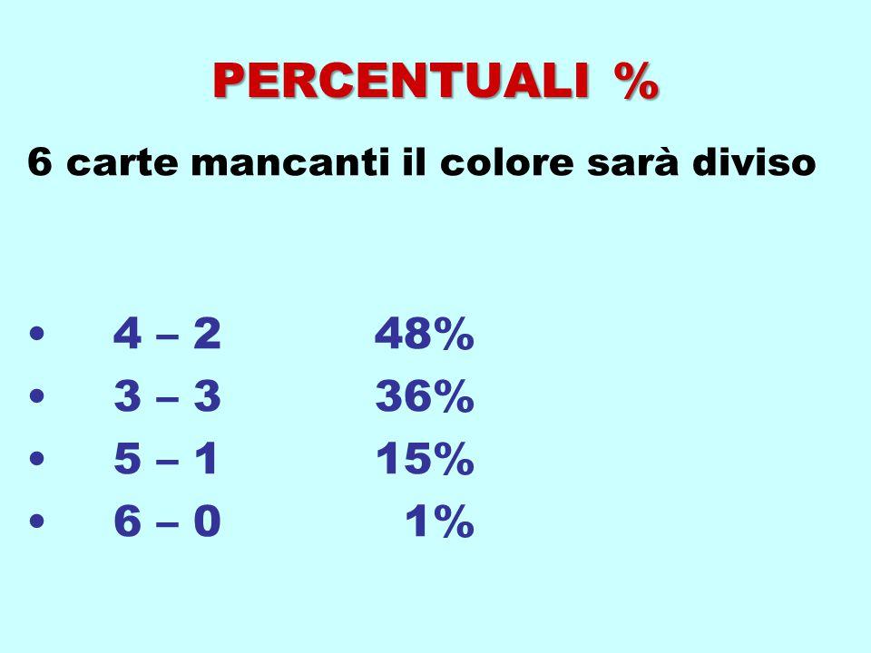 PERCENTUALI % 6 carte mancanti il colore sarà diviso 4 – 248% 3 – 336% 5 – 115% 6 – 0 1%