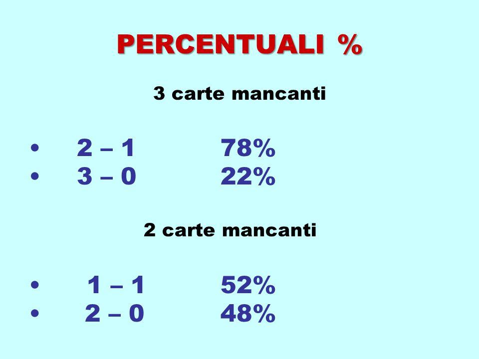 PERCENTUALI % 3 carte mancanti 2 – 178% 3 – 022% 2 carte mancanti 1 – 152% 2 – 048%