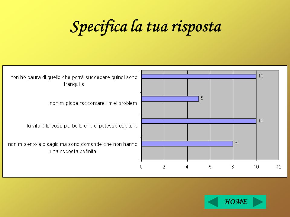 Specifica la tua risposta HOME