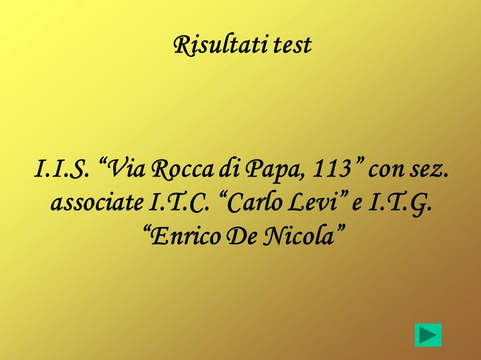 """Risultati test I.I.S. """"Via Rocca di Papa, 113"""" con sez. associate I.T.C. """"Carlo Levi"""" e I.T.G. """"Enrico De Nicola"""""""