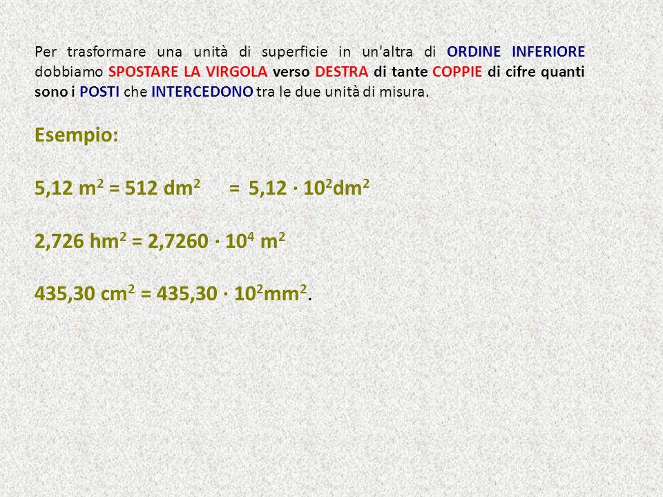 km 2 hm 2 dam 2 m2m2 dm 2 cm 2 mm 2 Se scendo moltiplico per 100 Se salgo divido per 100 N.B.