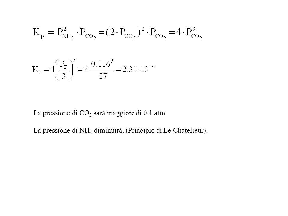 La pressione di CO 2 sarà maggiore di 0.1 atm La pressione di NH 3 diminuirà.