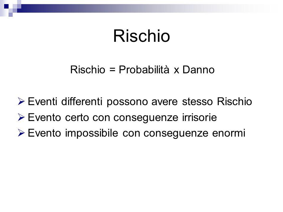 Rischio Rischio = Probabilità x Danno  Eventi differenti possono avere stesso Rischio  Evento certo con conseguenze irrisorie  Evento impossibile con conseguenze enormi