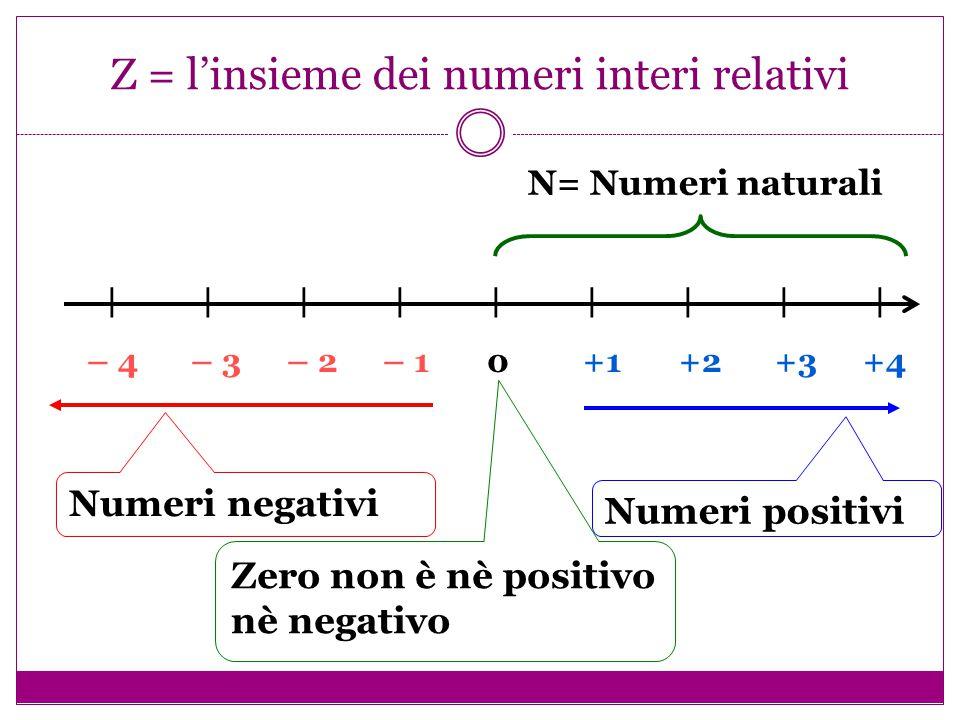 Z = l'insieme dei numeri interi relativi – 4 – 3 – 2 – 1 0 +1 +2 +3 +4 |||||||||||||||||| Numeri negativi Numeri positivi Zero non è nè positivo nè ne