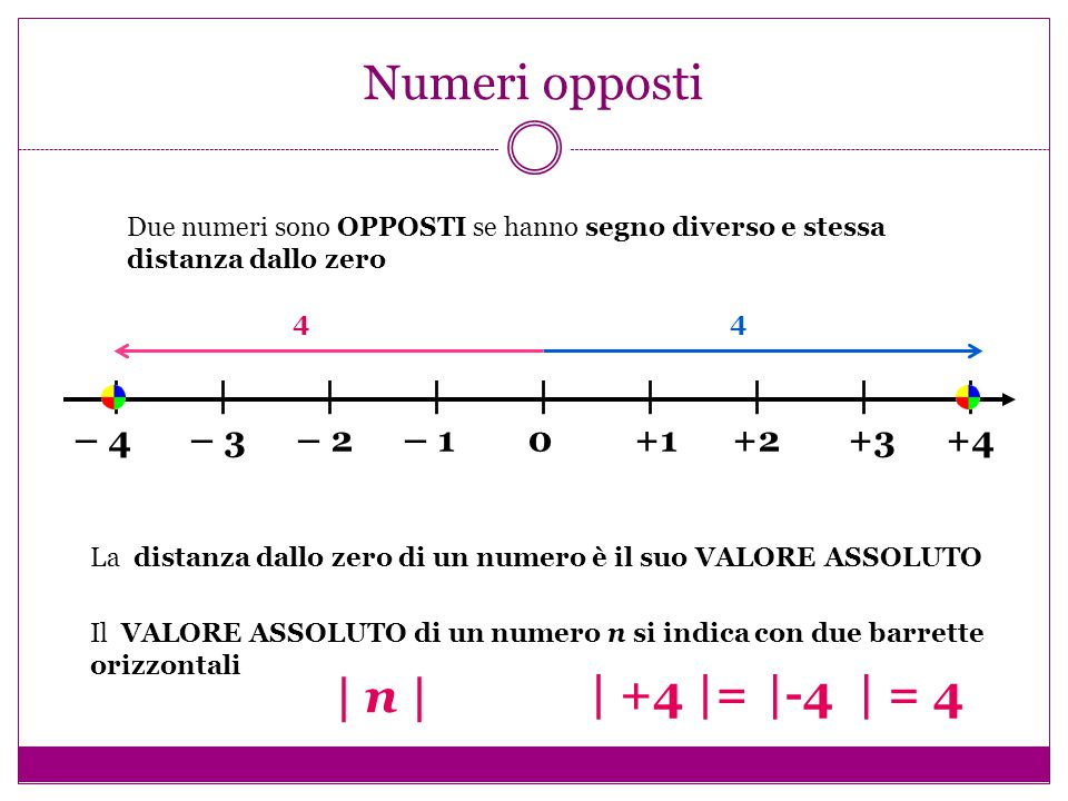Esempi – 4 – 3 – 2 – 1 0 +1 +2 +3 +4 |||||||||||||||||| | -3 |= 3 3 – 4 – 3 – 2 – 1 0 +1 +2 +3 +4 |||||||||||||||||| | +4 |= 4 4