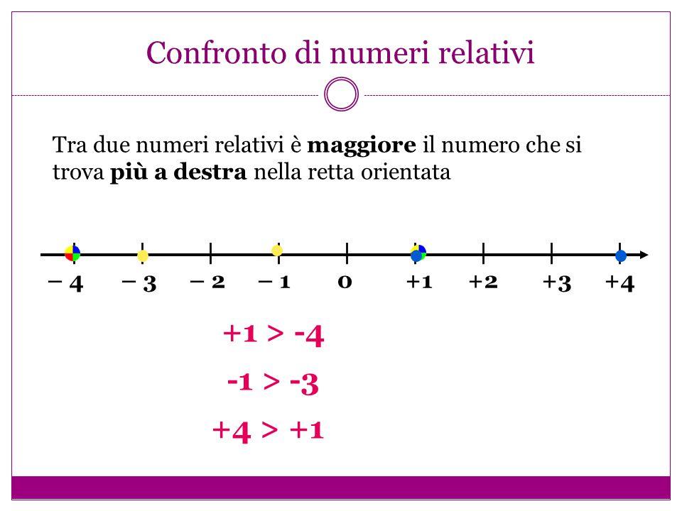 Addizione di numeri relativi Se i numeri sono concordi (+ e +) o ( - e -), si fa l'addizione dei valori assoluti (+1)+(+13)= + 14(- 4)+(-16)= - 20 Se i numeri sono discordi (+ e - ) o ( - e +), si fa la sottrazione dei valori assoluti e si lascia il segno così com'è.