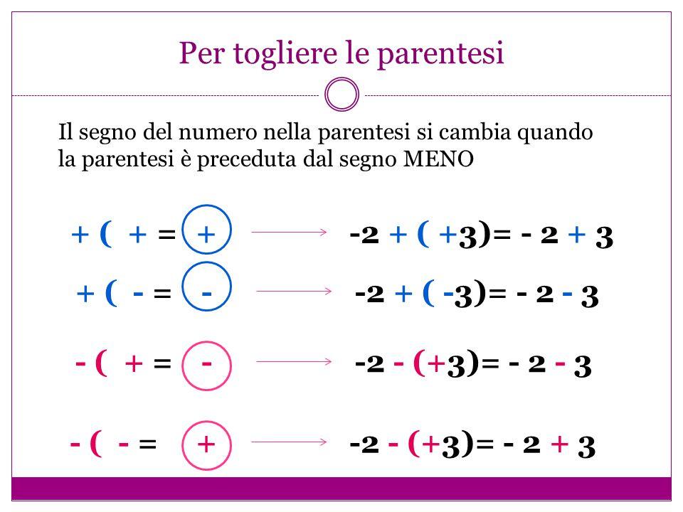 Per togliere le parentesi + ( + = +-2 + ( +3)= - 2 + 3 + ( - = --2 + ( -3)= - 2 - 3 - ( + = --2 - (+3)= - 2 - 3 - ( - = +-2 - (+3)= - 2 + 3 Il segno d