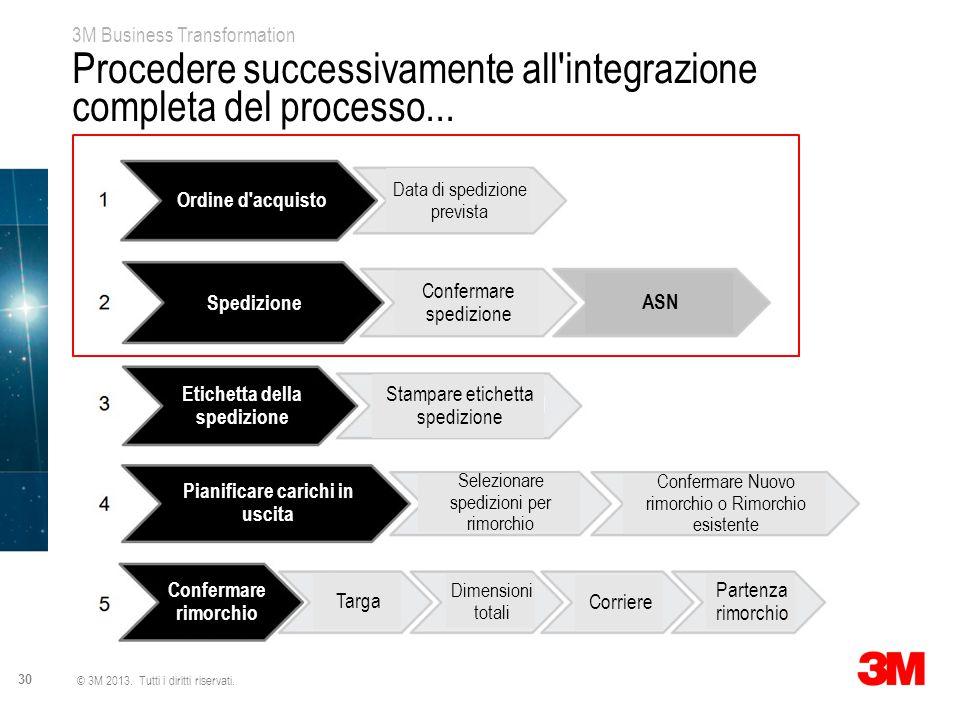 3M Business Transformation 30 © 3M 2013. Tutti i diritti riservati. Procedere successivamente all'integrazione completa del processo... Ordine d'acqui